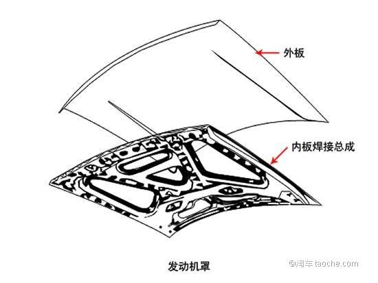 汽车主体结构_主要零部件车身结构图|发动机盖|翼子板